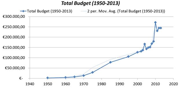 Image:Динамика_бюджета_Нидерландов_1950-2013.jpg