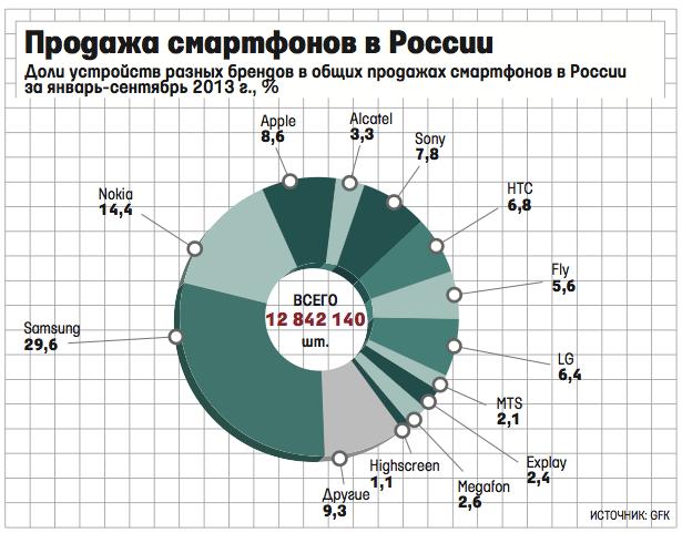 Image:Продажи_смартфонов_в_России_9_мес_2013.png