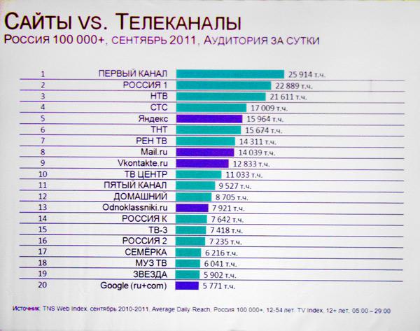Файл:Аудитория_сайтов_и_телеканалов_в_России_(сентябрь_2011).jpg