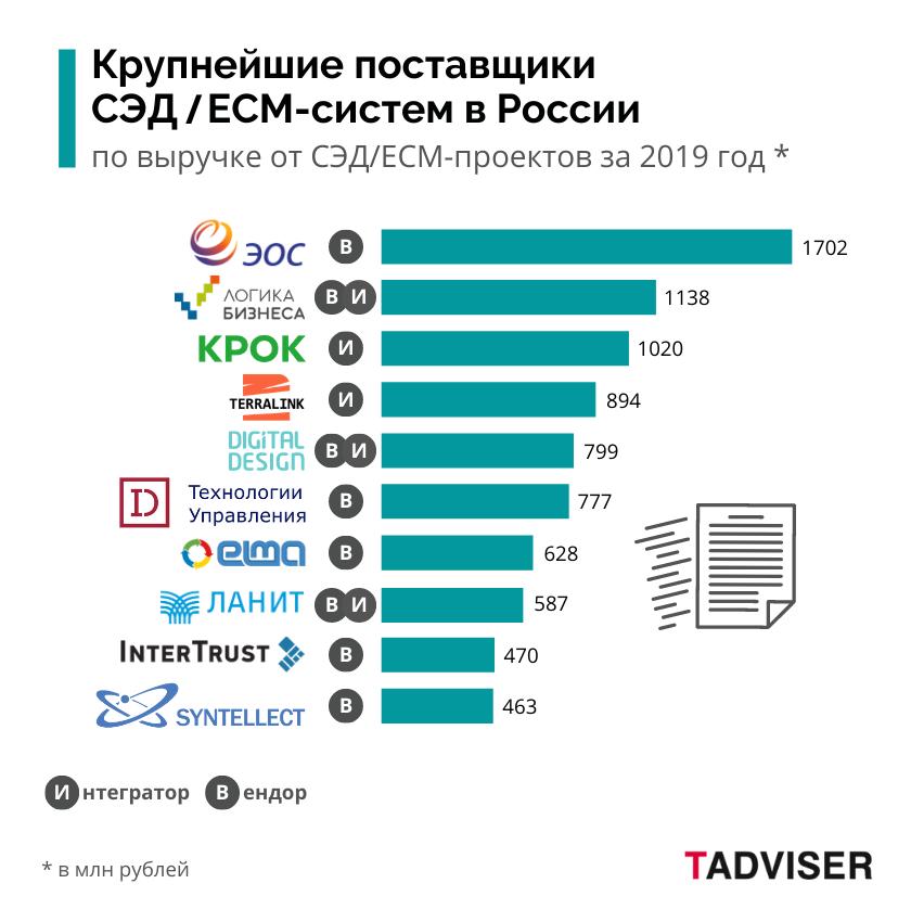 """Опубликован обзор """"Российский рынок СЭД/ECM-систем"""" (Системы электронного документооборота Enterprise Content Management, Управление корпоративной информацией) с предварительными итогами 2020 года"""
