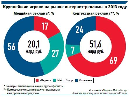 Каналы интернет рекламы в россии студия создание сайтов Улица Юннатов