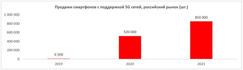 Image:Продажи_5G-смартфонов.jpg