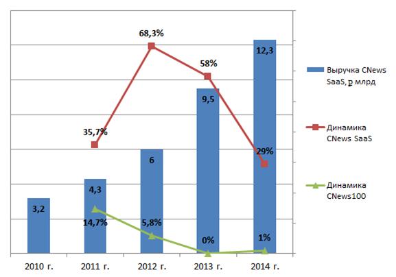 Объем идинамика российского рынка SaaS всравнении собщей динамикой поставок ИТ (руб.)