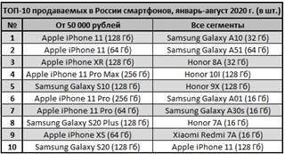 «М.Видео-Эльдорадо»: доля дорогих устройств в продажах смартфонов достигла 30%