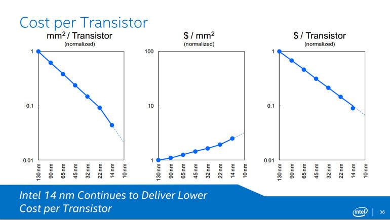 Intel уверена, что стоимость транзисторов будет по-прежнему снижаться по мере освоения передовых техпроцессов