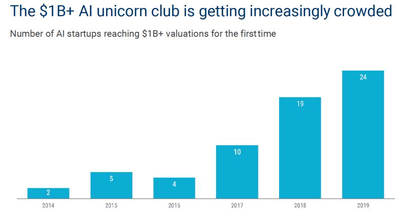 Количество ИИ-стартапов стоимостью более $1 млрд