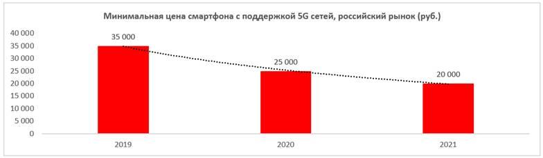 Image:Минимальная_цена_девайса_с_модулем_5G_–_около_20_000_рублей.jpg
