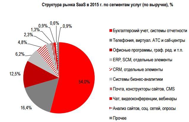 Image:Структура SaaS 2015.jpg