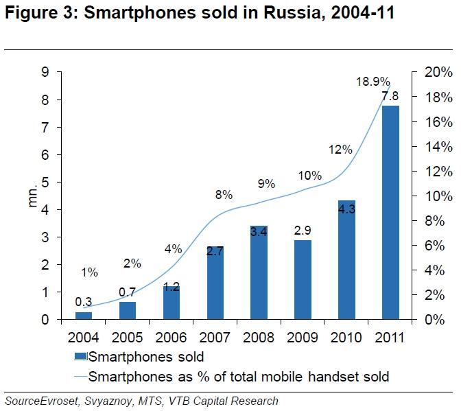 Image:Продажи_смартфонов_в_России_2004-2011.JPG