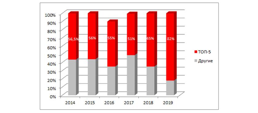 Рыночные доли топ-5 брендов смартфонов, январь-июнь 2014-2019 (шт.)