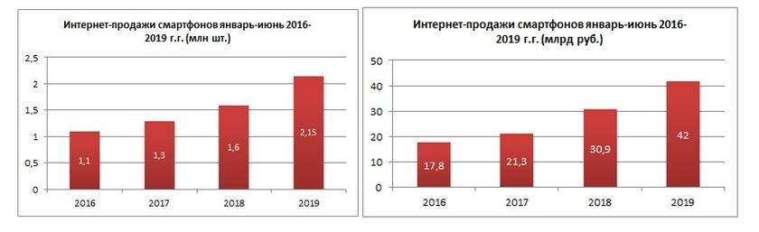 Интернет-продажи смартфонов в первом полугодии 2019 года