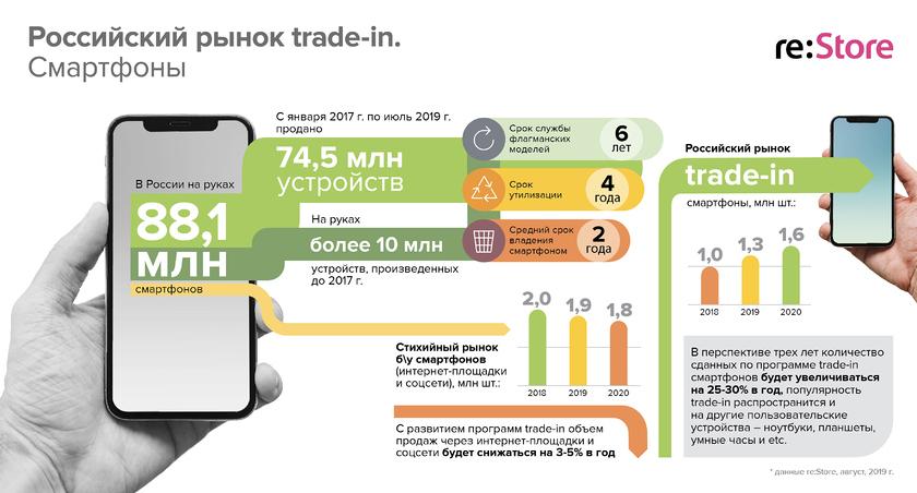 Российский рынок trade-in. Смартфоны