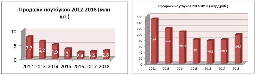 Динамика рынка ноутбуков за 2012 – 2018 гг.