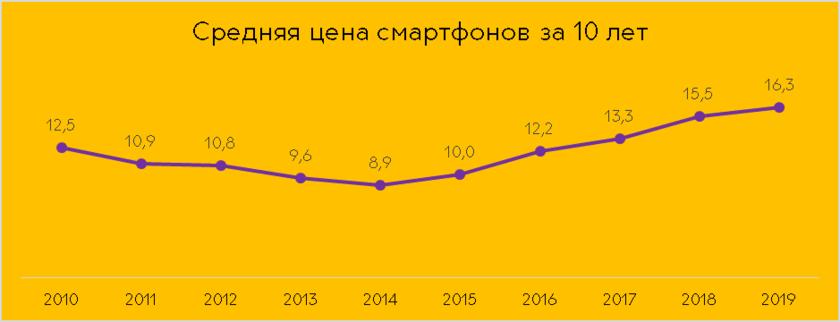 Связной: за 10 лет россияне приобрели 225 млн смартфонов