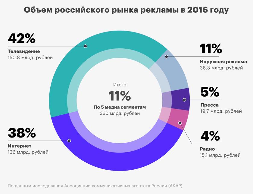 исследование рынка интернет рекламы 2019