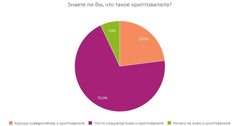 Данные исследования ИОМ «Анкетолог»