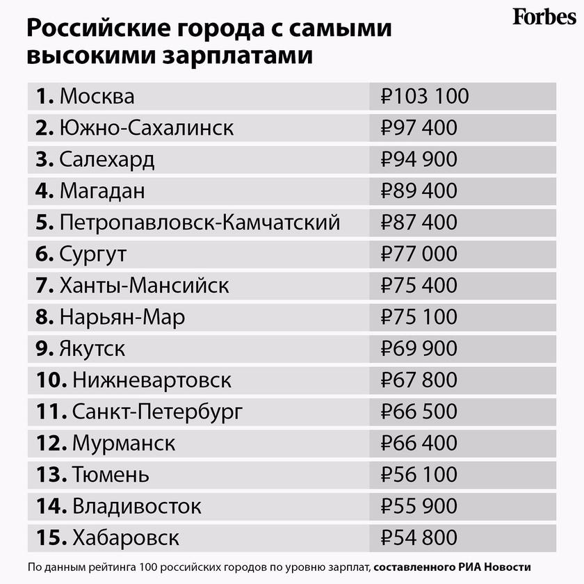 Работа в москве для девушек зарплата модельный бизнес шатура