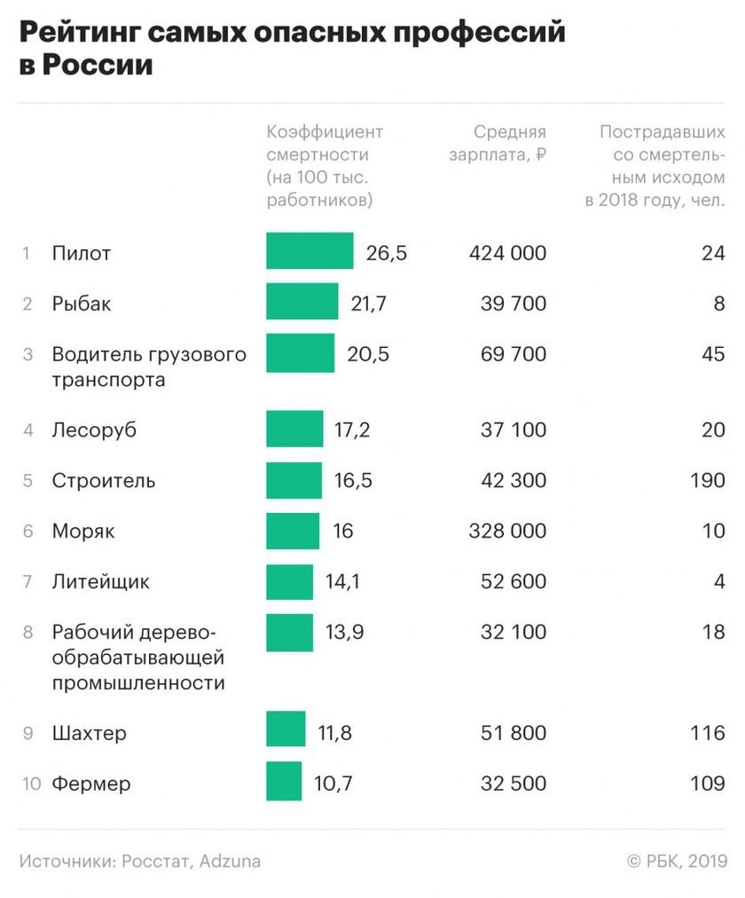 Высокооплачиваемые профессии фриланс бухгалтер удаленная работа белгород