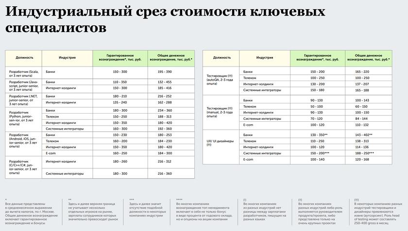 It специалиста услуги час стоимость в веб стоимость работы час дизайнера